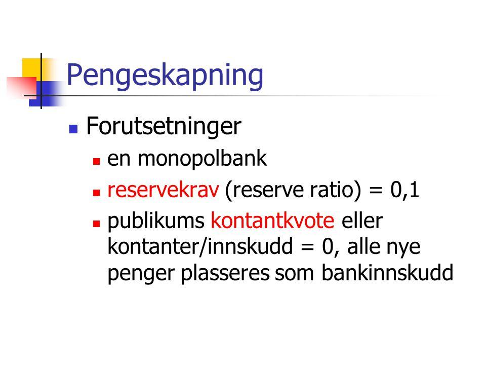 Pengeskapning Forutsetninger en monopolbank reservekrav (reserve ratio) = 0,1 publikums kontantkvote eller kontanter/innskudd = 0, alle nye penger plasseres som bankinnskudd