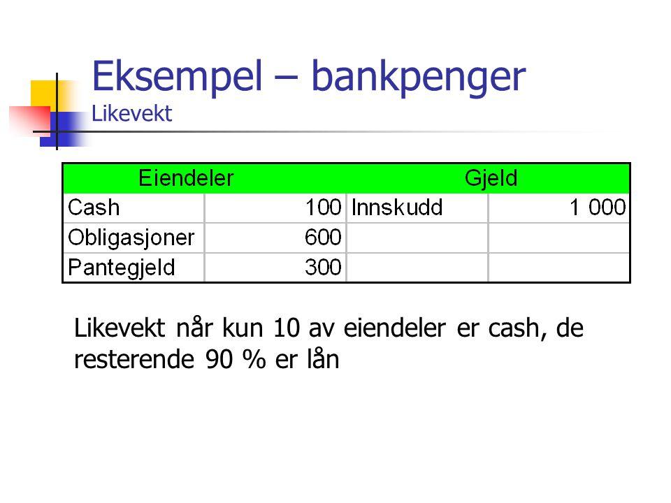 Eksempel – bankpenger Likevekt Likevekt når kun 10 av eiendeler er cash, de resterende 90 % er lån