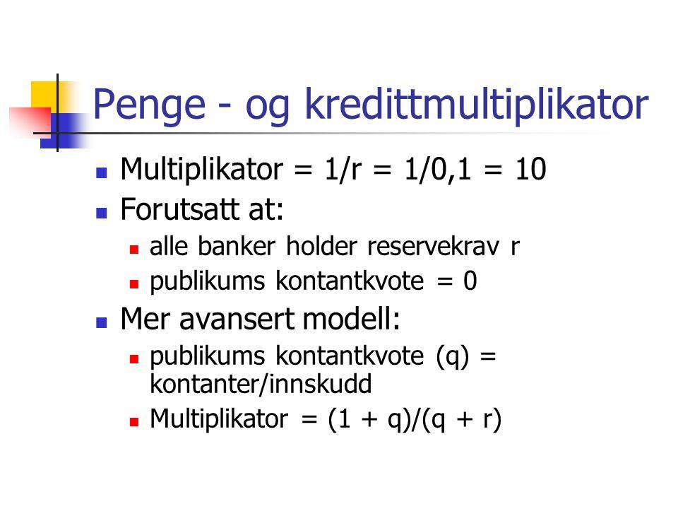 Penge - og kredittmultiplikator Multiplikator = 1/r = 1/0,1 = 10 Forutsatt at: alle banker holder reservekrav r publikums kontantkvote = 0 Mer avansert modell: publikums kontantkvote (q) = kontanter/innskudd Multiplikator = (1 + q)/(q + r)