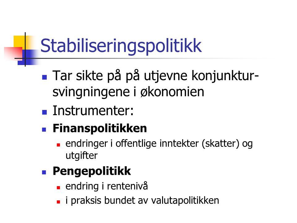 Stabiliseringspolitikk Tar sikte på på utjevne konjunktur- svingningene i økonomien Instrumenter: Finanspolitikken endringer i offentlige inntekter (skatter) og utgifter Pengepolitikk endring i rentenivå i praksis bundet av valutapolitikken