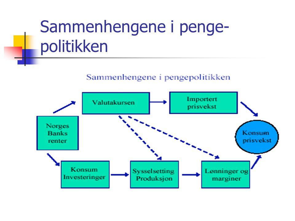 Sammenhengene i penge- politikken