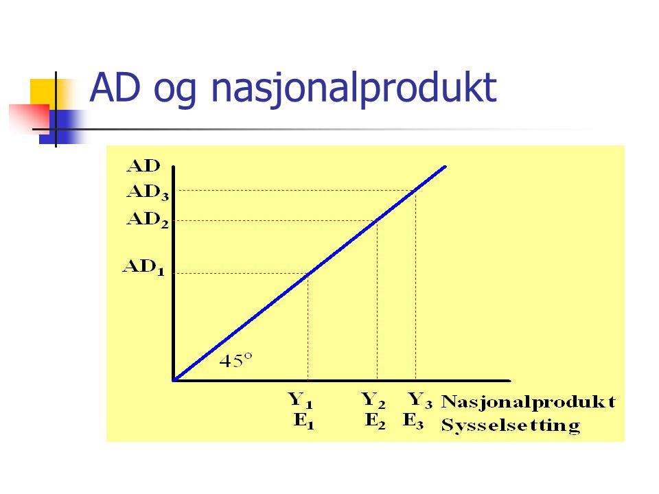 AD og nasjonalprodukt