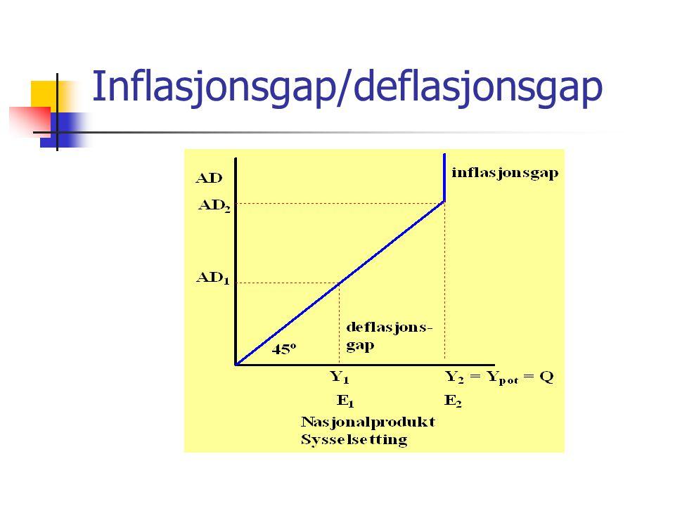 Inflasjonsgap/deflasjonsgap