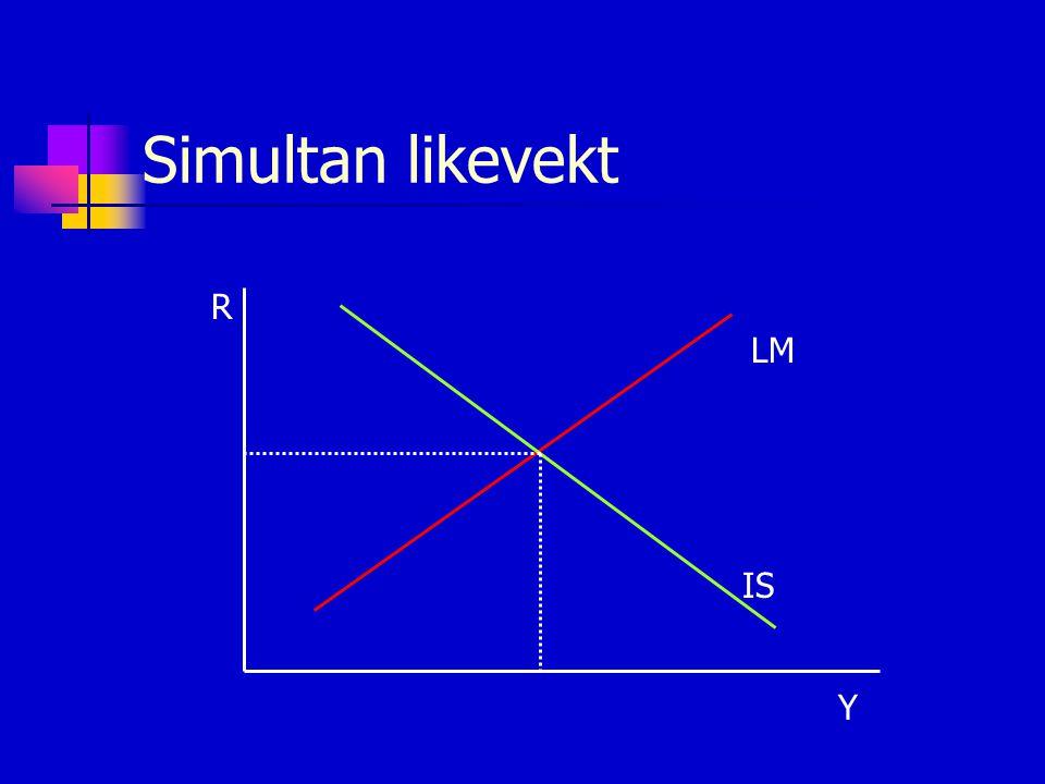 Simultan likevekt R Y LM IS