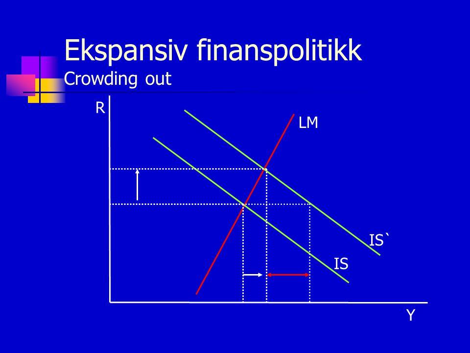 Ekspansiv finanspolitikk Crowding out R Y LM IS IS`