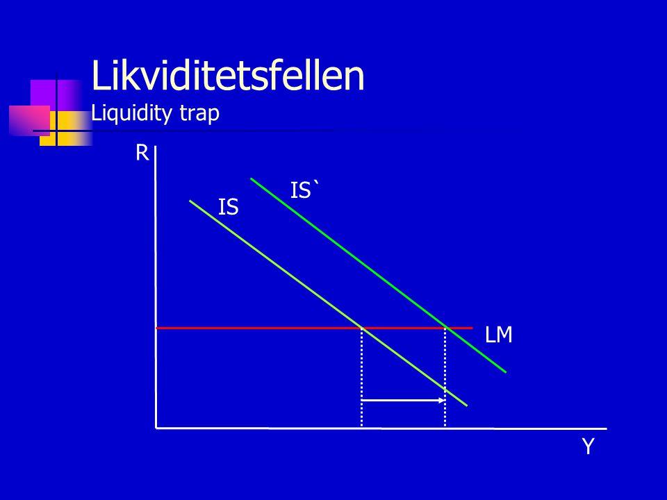 Likviditetsfellen Liquidity trap R Y LM IS IS`