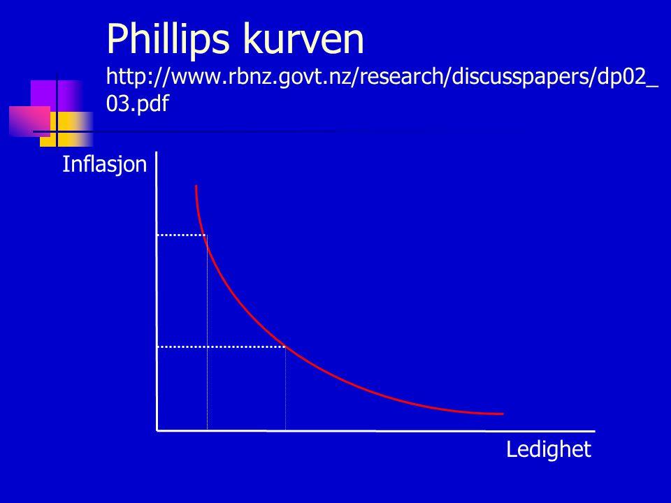 Phillips kurven http://www.rbnz.govt.nz/research/discusspapers/dp02_ 03.pdf Inflasjon Ledighet