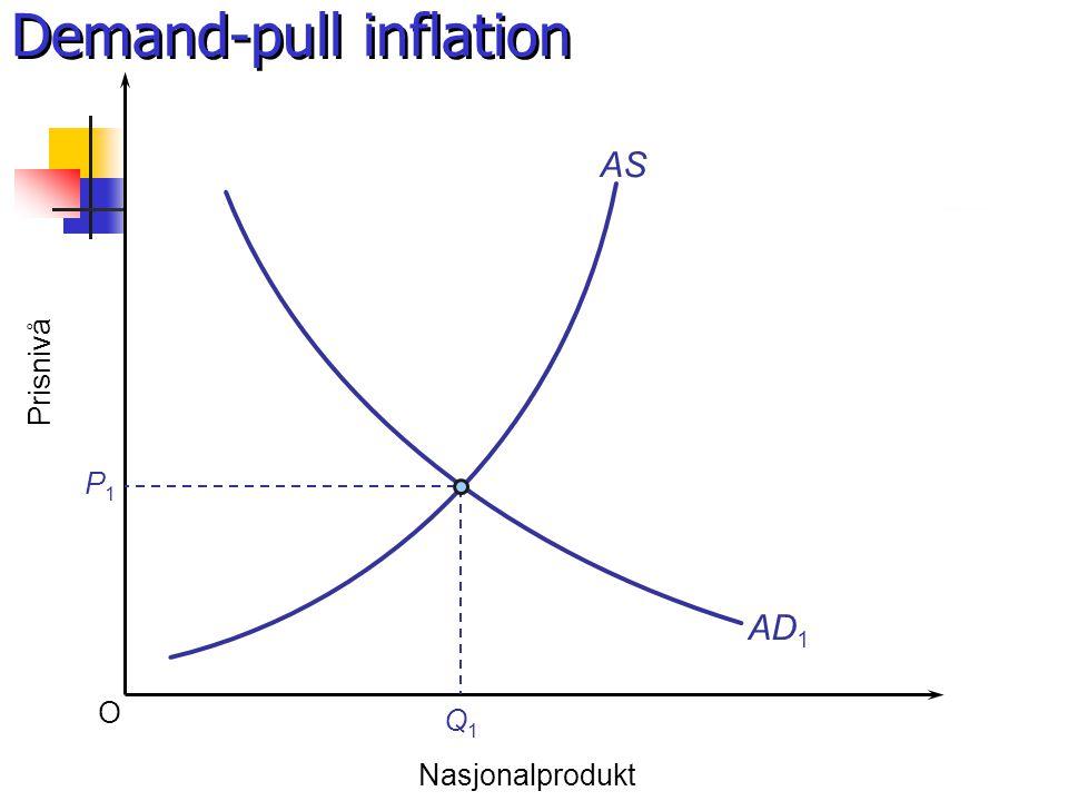 Demand-pull inflation O Prisnivå Nasjonalprodukt AS AD 1 P1P1 Q1Q1