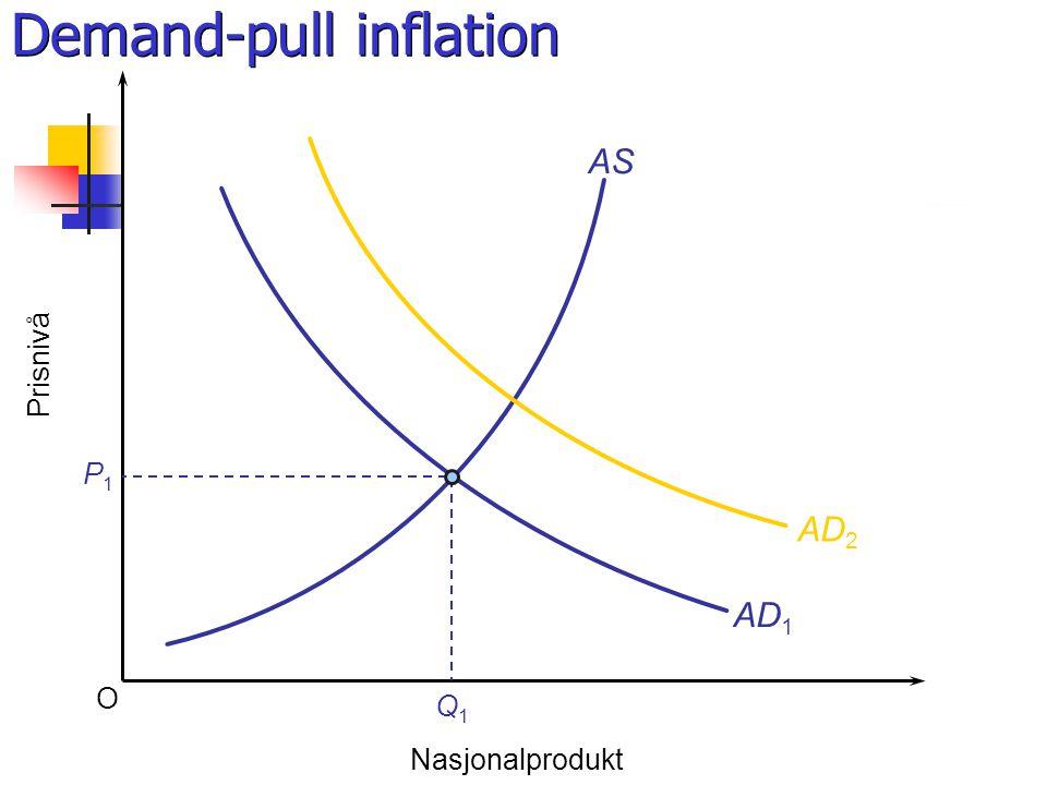 O Prisnivå Nasjonalprodukt AS AD 1 P1P1 Q1Q1 AD 2 Demand-pull inflation