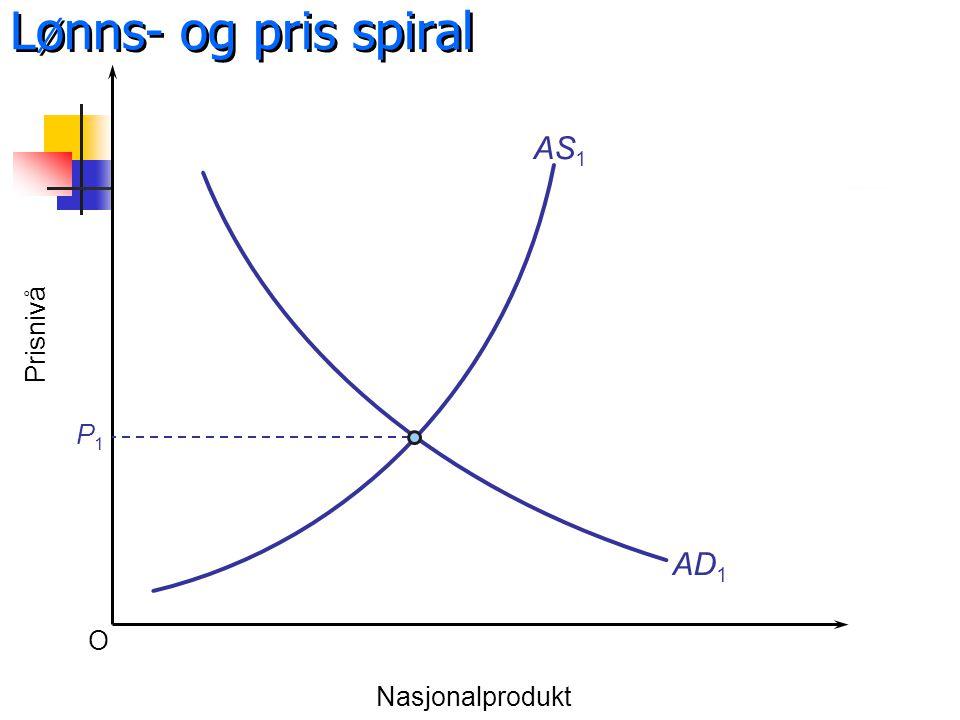 Lønns- og pris spiral O Prisnivå Nasjonalprodukt AS 1 AD 1 P1P1