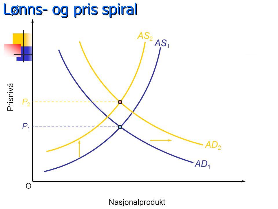 O Prisnivå Nasjonalprodukt AS 1 AD 1 P1P1 AS 2 AD 2 P2P2 Lønns- og pris spiral