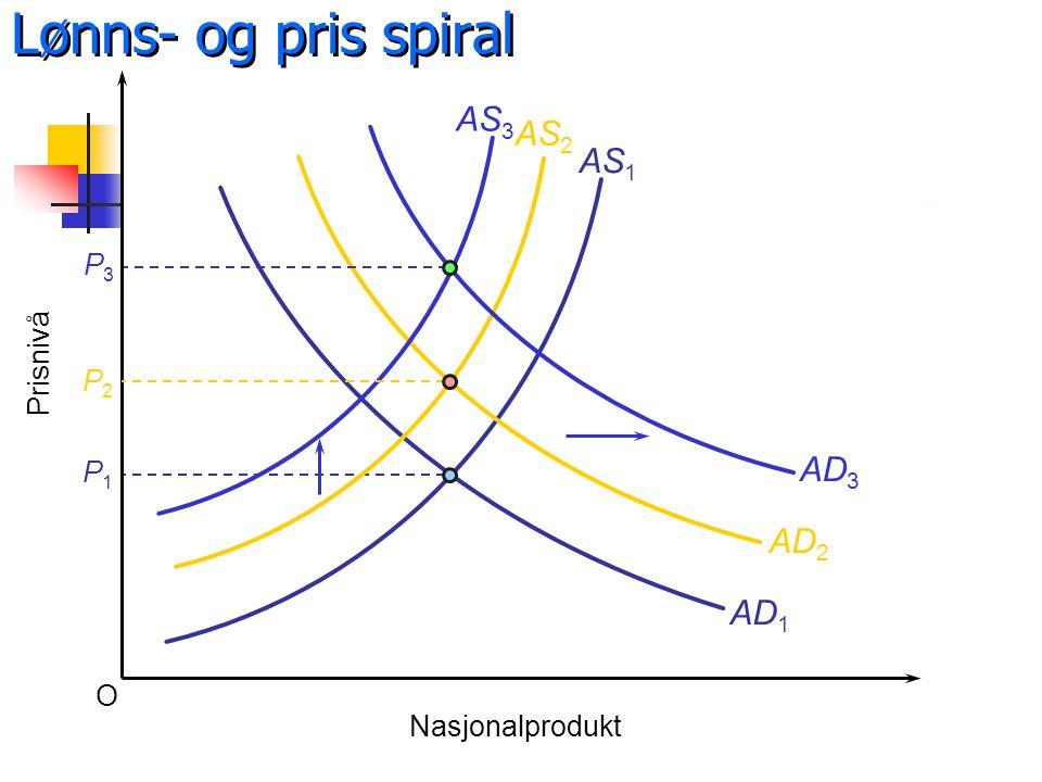 O Prisnivå Nasjonalprodukt AS 1 AD 1 P1P1 AD 2 P2P2 AS 3 AD 3 P3P3 Lønns- og pris spiral AS 2