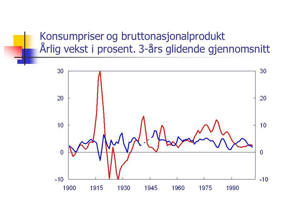 Konsumpriser og bruttonasjonalprodukt Årlig vekst i prosent. 3-års glidende gjennomsnitt