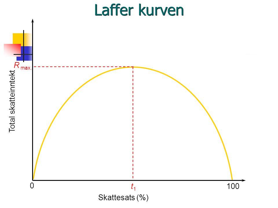 0 Total skatteinntekt Skattesats (%) 100 R max. t1t1 Laffer kurven