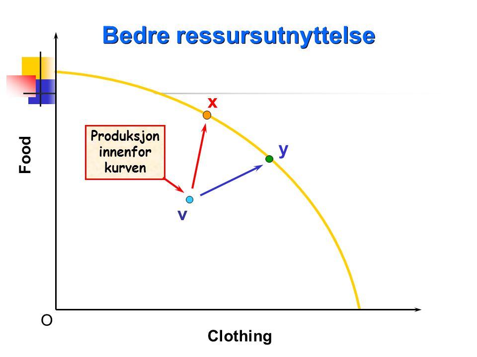 v x y O Bedre ressursutnyttelse Food Clothing Produksjon innenfor kurven