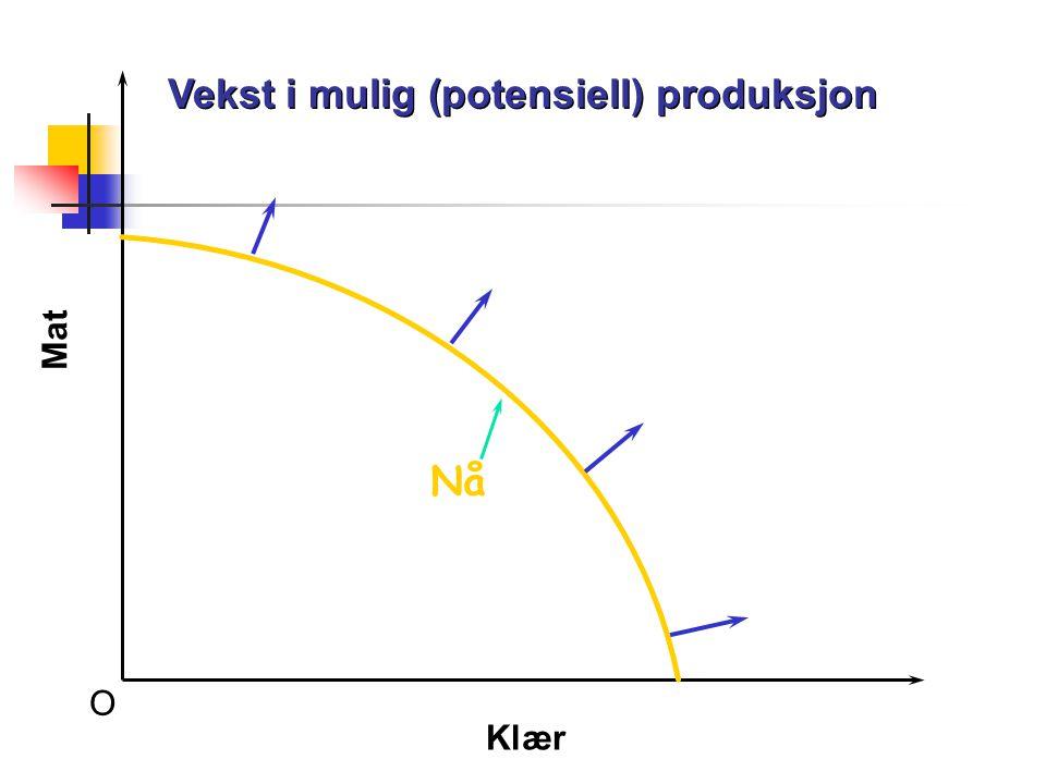 O Vekst i mulig (potensiell) produksjon Mat Klær Nå