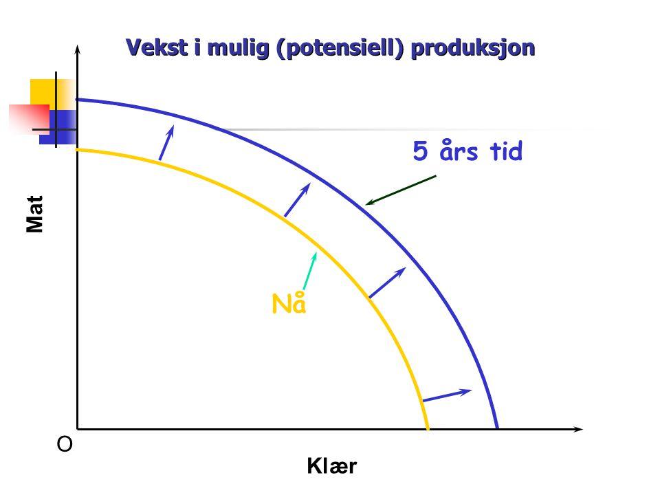 O Mat Klær Nå Vekst i mulig (potensiell) produksjon 5 års tid