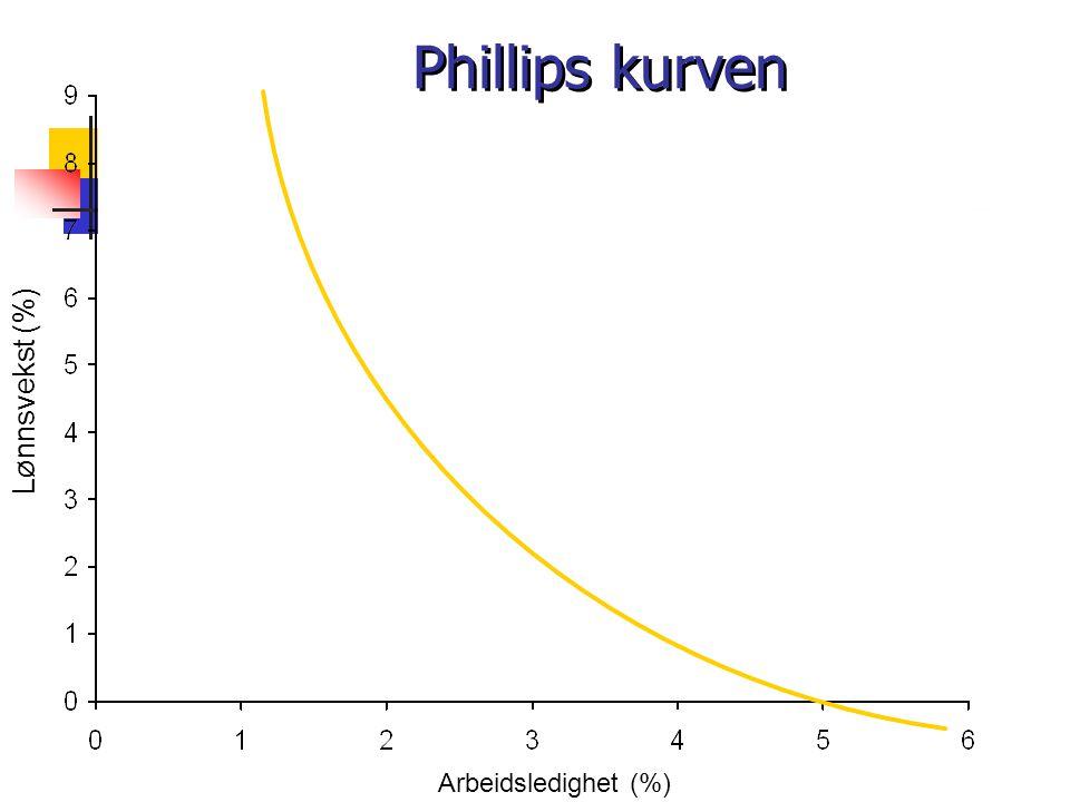 Phillips kurven Arbeidsledighet (%) Lønnsvekst (%)