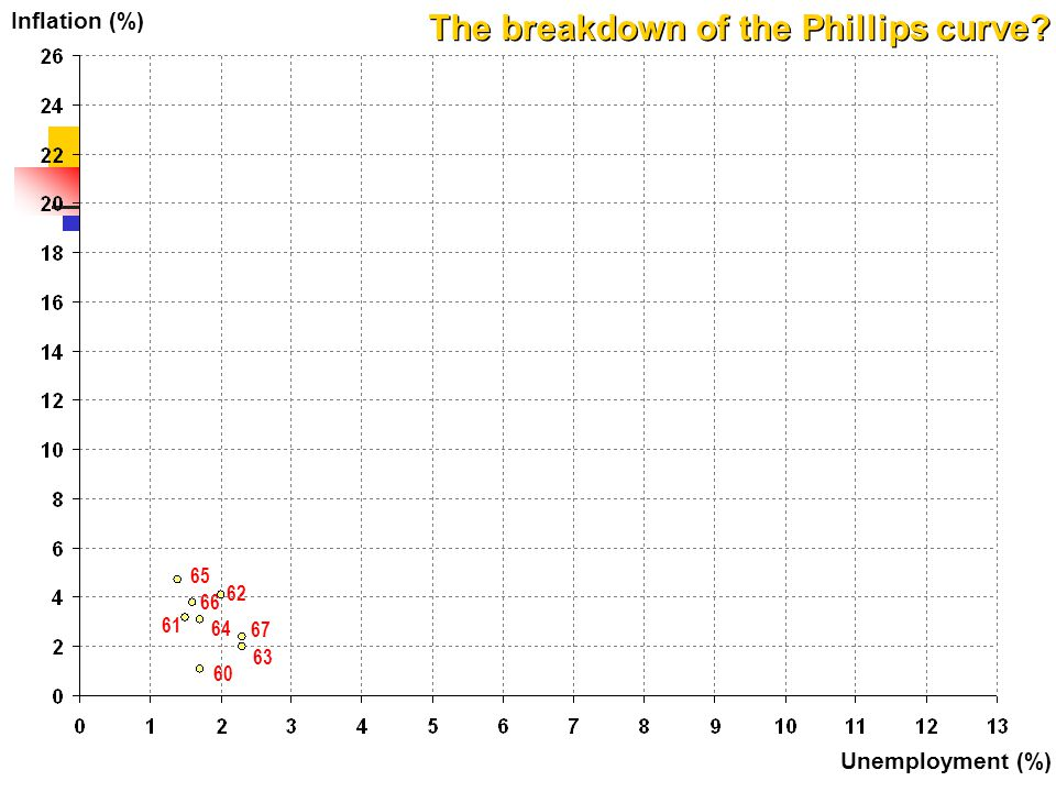 Inflation (%) Unemployment (%) The breakdown of the Phillips curve? 67 63 62 65 66 64 60 61