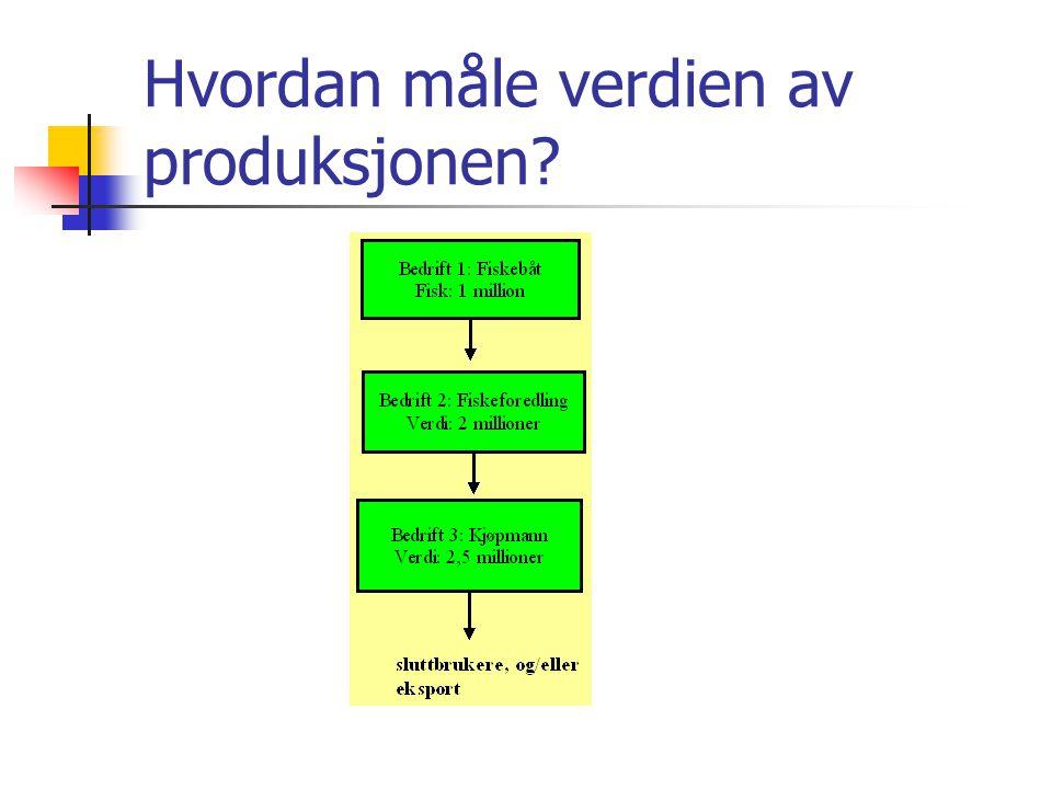 Hvordan måle verdien av produksjonen?