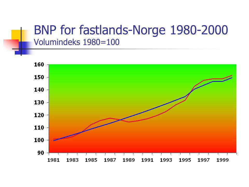 BNP for fastlands-Norge 1980-2000 Volumindeks 1980=100