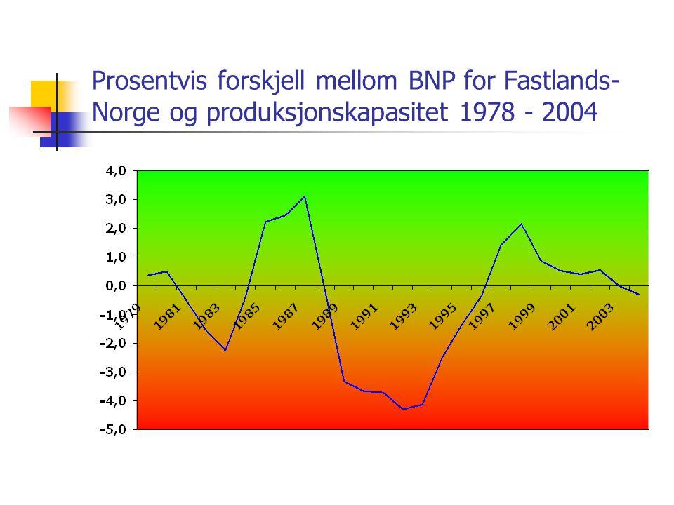 Prosentvis forskjell mellom BNP for Fastlands- Norge og produksjonskapasitet 1978 - 2004