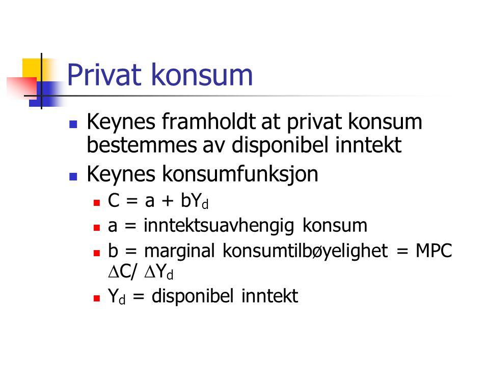 Privat konsum Keynes framholdt at privat konsum bestemmes av disponibel inntekt Keynes konsumfunksjon C = a + bY d a = inntektsuavhengig konsum b = marginal konsumtilbøyelighet = MPC  C/  Y d Y d = disponibel inntekt