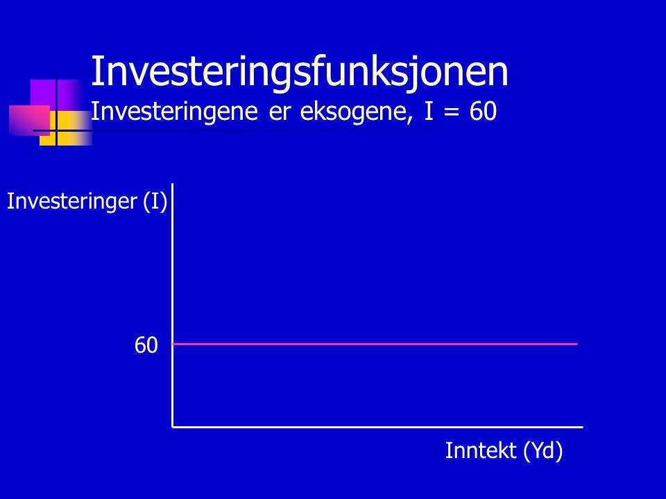 Investeringsfunksjonen Investeringene er eksogene, I = 60 Investeringer (I) Inntekt (Yd) 60
