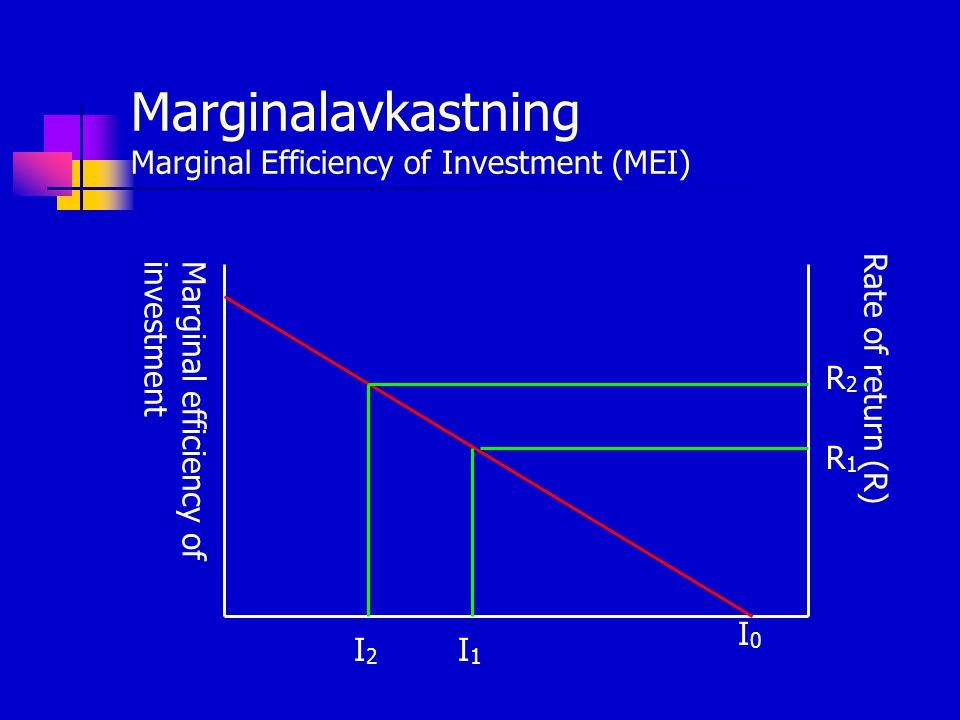 Marginalavkastning Marginal Efficiency of Investment (MEI) Marginal efficiency ofinvestment Rate of return (R) R2R2 I2I2 R1R1 I1I1 I0I0