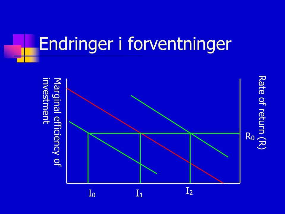 Endringer i forventninger Marginal efficiency ofinvestment Rate of return (R) I0I0 R0R0 I1I1 I2I2