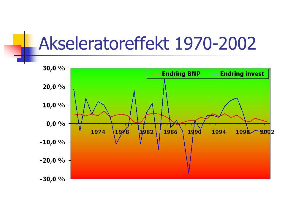Akseleratoreffekt 1970-2002