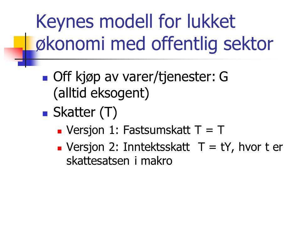 Keynes modell for lukket økonomi med offentlig sektor Off kjøp av varer/tjenester: G (alltid eksogent) Skatter (T) Versjon 1: Fastsumskatt T = T Versjon 2: Inntektsskatt T = tY, hvor t er skattesatsen i makro