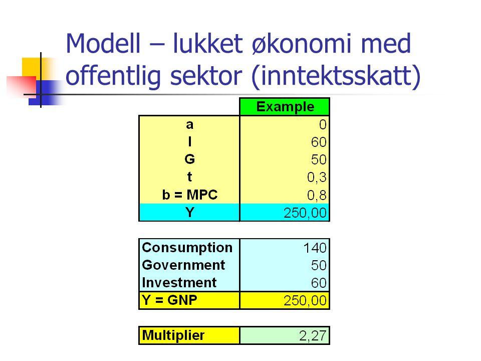 Modell – lukket økonomi med offentlig sektor (inntektsskatt)
