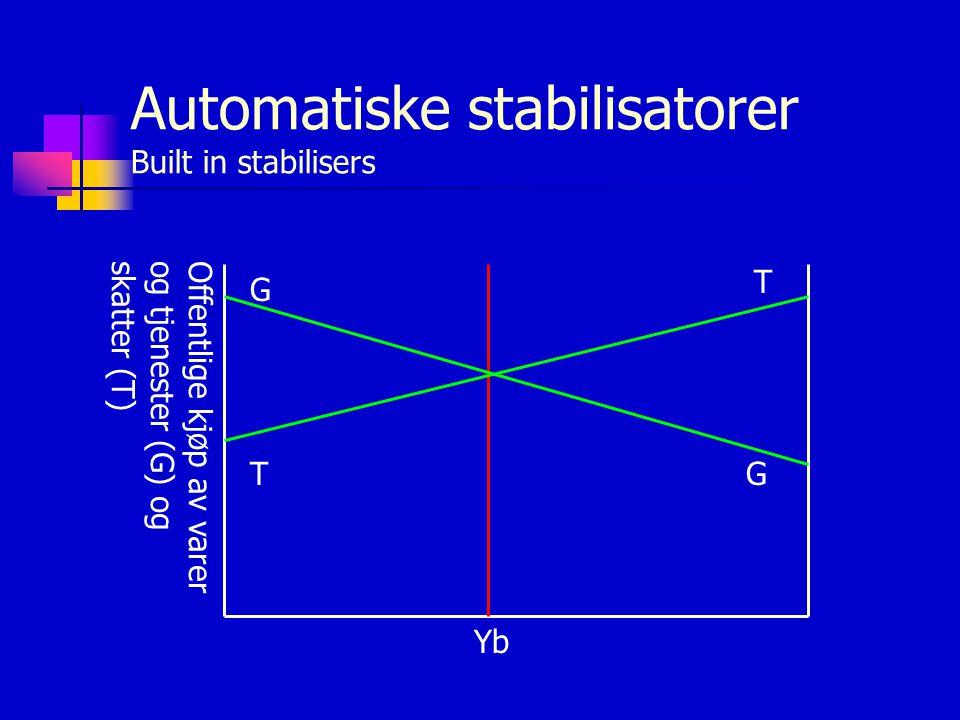 Automatiske stabilisatorer Built in stabilisers Offentlige kjøp av varerog tjenester (G) ogskatter (T) Yb G G T T