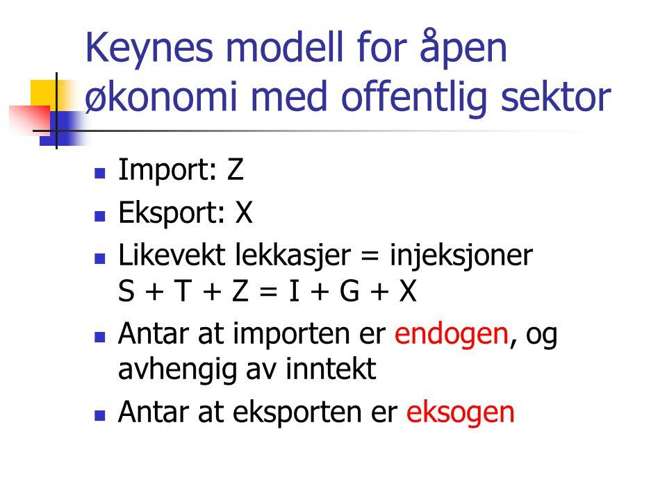 Keynes modell for åpen økonomi med offentlig sektor Import: Z Eksport: X Likevekt lekkasjer = injeksjoner S + T + Z = I + G + X Antar at importen er endogen, og avhengig av inntekt Antar at eksporten er eksogen