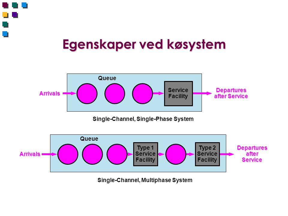 Egenskaper ved køsystem Single-Channel, Single-Phase System Arrivals Departures after Service Queue Service Facility Single-Channel, Multiphase System