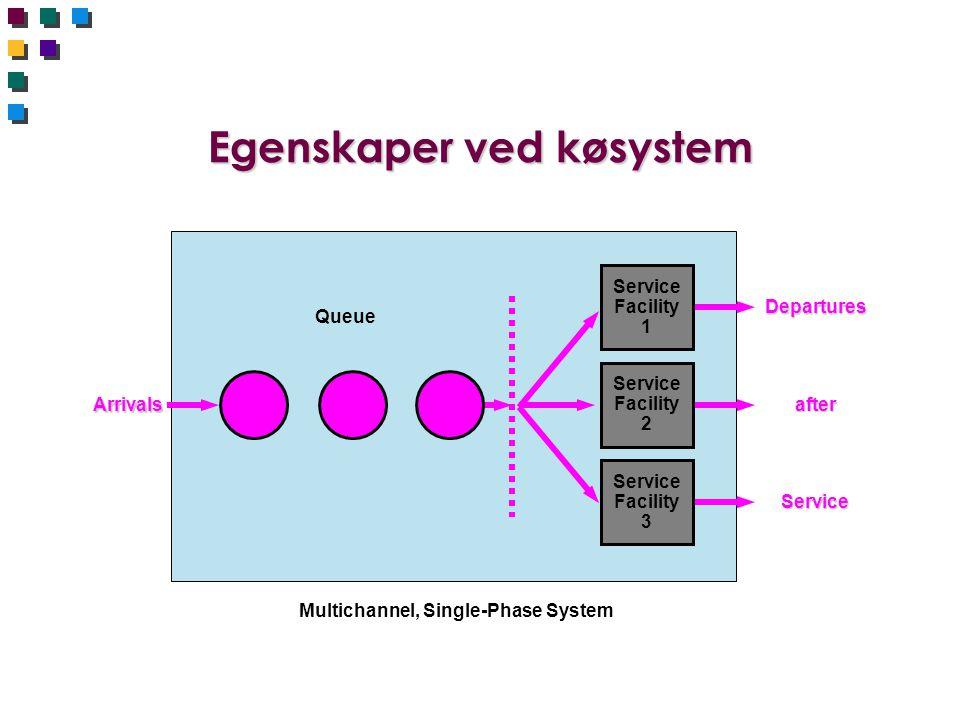 Egenskaper ved køsystem Multichannel, Single-Phase System Arrivals Queue Service Facility 1 Departures after Service Facility 2 Service Service Facili