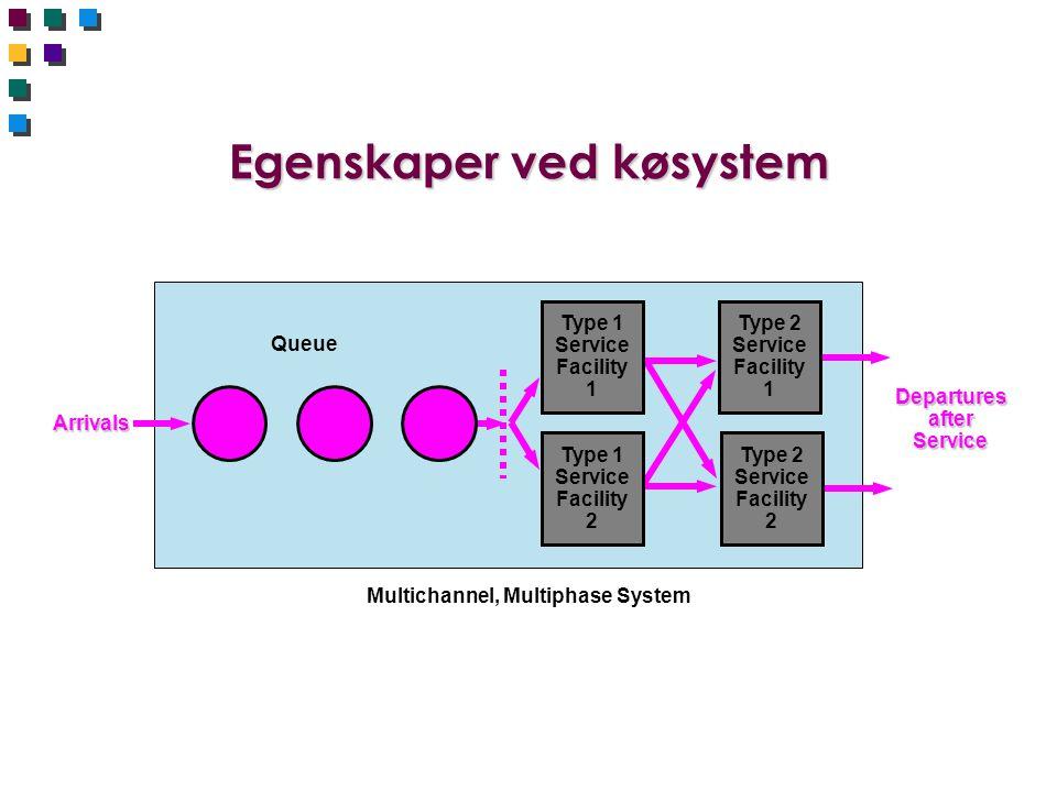 Egenskaper ved køsystem Multichannel, Multiphase System Arrivals Queue Departures after Service Type 2 Service Facility 1 Type 2 Service Facility 2 Ty