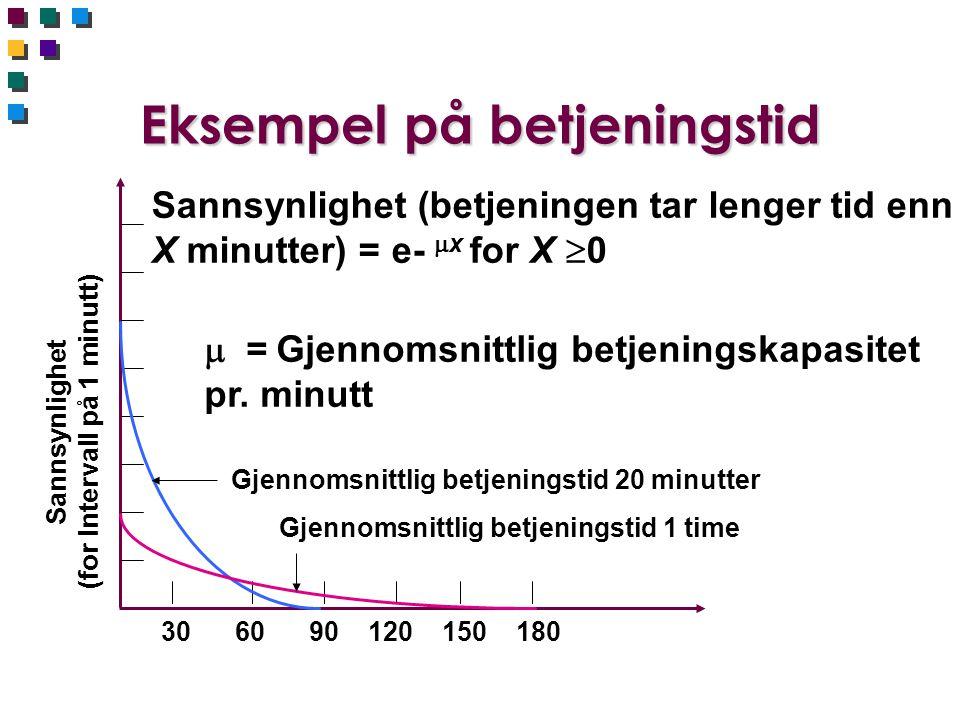 Eksempel på betjeningstid Sannsynlighet (for Intervall på 1 minutt) 30 60 90 120 150 180 Gjennomsnittlig betjeningstid 1 time Gjennomsnittlig betjeningstid 20 minutter Sannsynlighet (betjeningen tar lenger tid enn X minutter) = e-  x for X  0  = Gjennomsnittlig betjeningskapasitet pr.