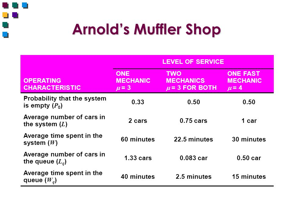 Arnold's Muffler Shop LEVEL OF SERVICE OPERATING CHARACTERISTIC ONE MECHANIC  = 3 TWO MECHANICS  = 3 FOR BOTH ONE FAST MECHANIC  = 4 Probability that the system is empty ( P 0 ) 0.330.50 Average number of cars in the system ( L ) 2 cars0.75 cars1 car Average time spent in the system ( W ) 60 minutes22.5 minutes30 minutes Average number of cars in the queue ( L q ) 1.33 cars0.083 car0.50 car Average time spent in the queue ( W q ) 40 minutes2.5 minutes15 minutes