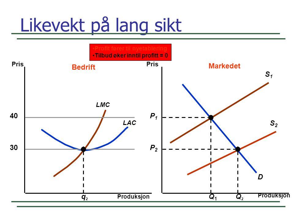 S1S1 Likevekt på lang sikt Produksjon Pris 40 LAC LMC D S2S2 P1P1 Q1Q1 q2q2 Bedrift Markedet 30 Q2Q2 P2P2 Profit fører til nyetablering Tilbud øker in