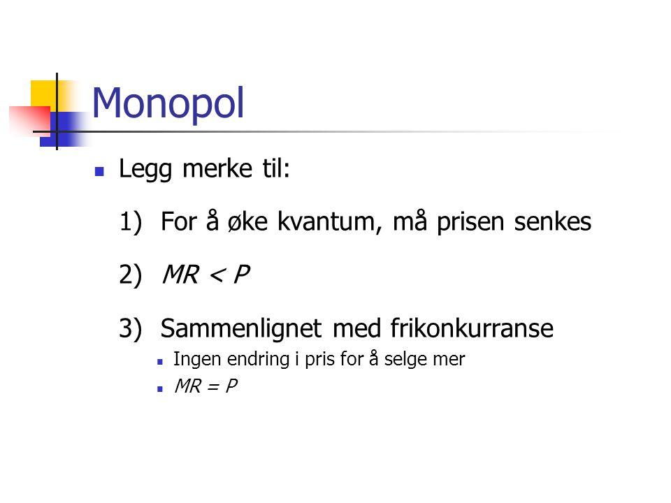 Monopol Legg merke til: 1)For å øke kvantum, må prisen senkes 2)MR < P 3)Sammenlignet med frikonkurranse Ingen endring i pris for å selge mer MR = P