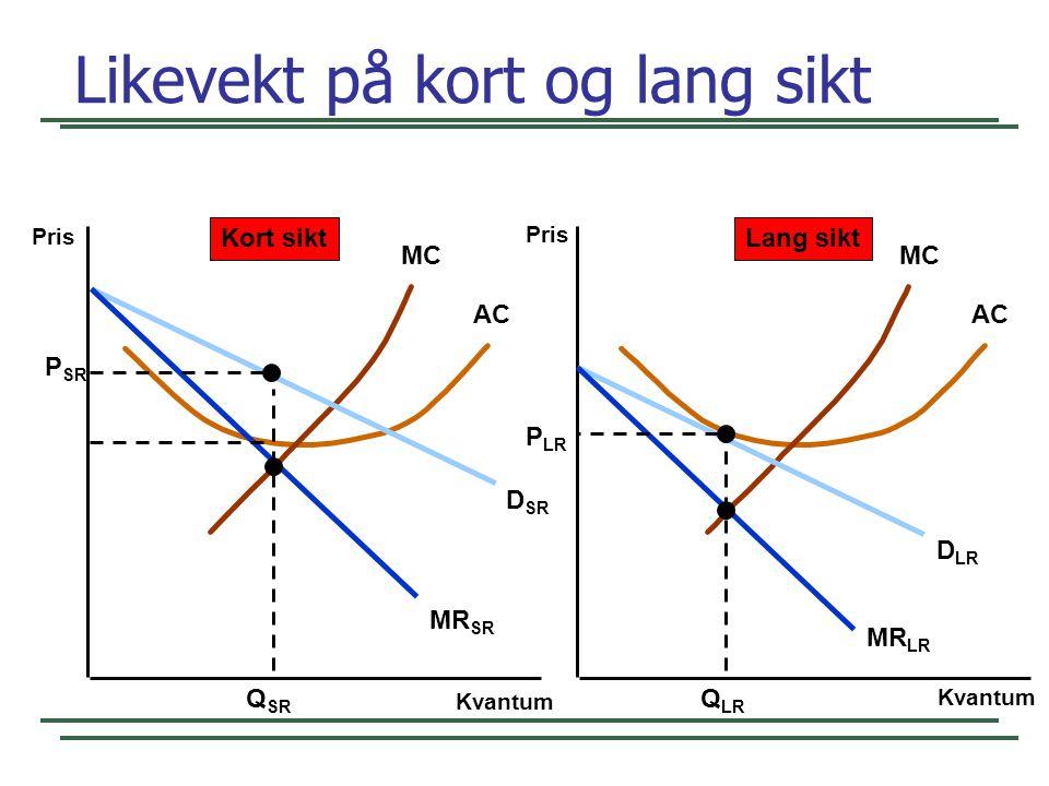 Likevekt på kort og lang sikt Kvantum Pris Kvantum Pris MC AC MC AC D SR MR SR D LR MR LR Q SR P SR Q LR P LR Kort siktLang sikt