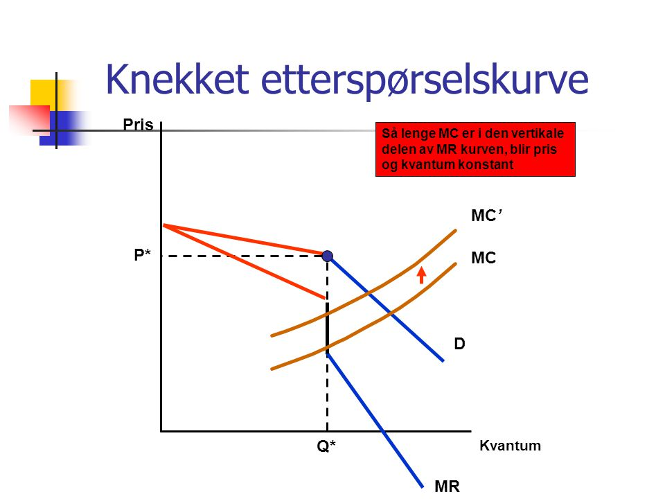 Knekket etterspørselskurve Pris D P* Q* MC MC' Så lenge MC er i den vertikale delen av MR kurven, blir pris og kvantum konstant MR Kvantum