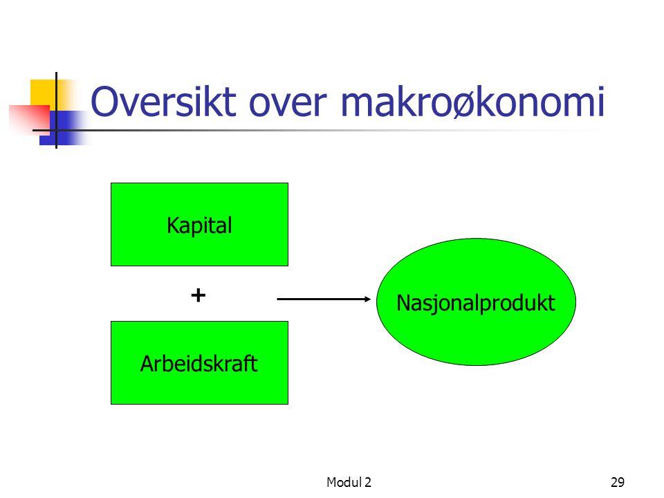 Modul 229 Oversikt over makroøkonomi Kapital Arbeidskraft + Nasjonalprodukt