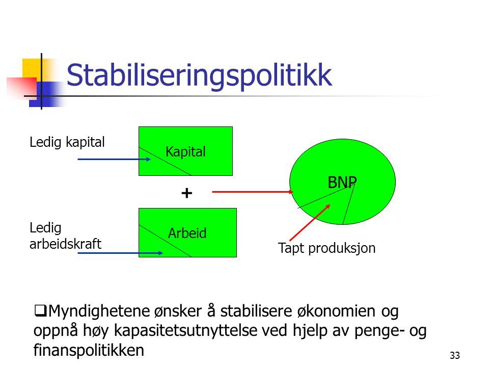 33 Stabiliseringspolitikk Kapital Arbeid BNP Ledig arbeidskraft Ledig kapital + Tapt produksjon  Myndighetene ønsker å stabilisere økonomien og oppnå