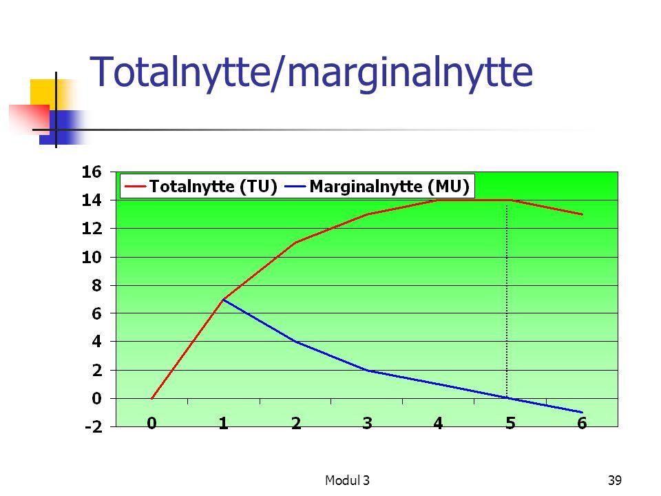 Modul 339 Totalnytte/marginalnytte