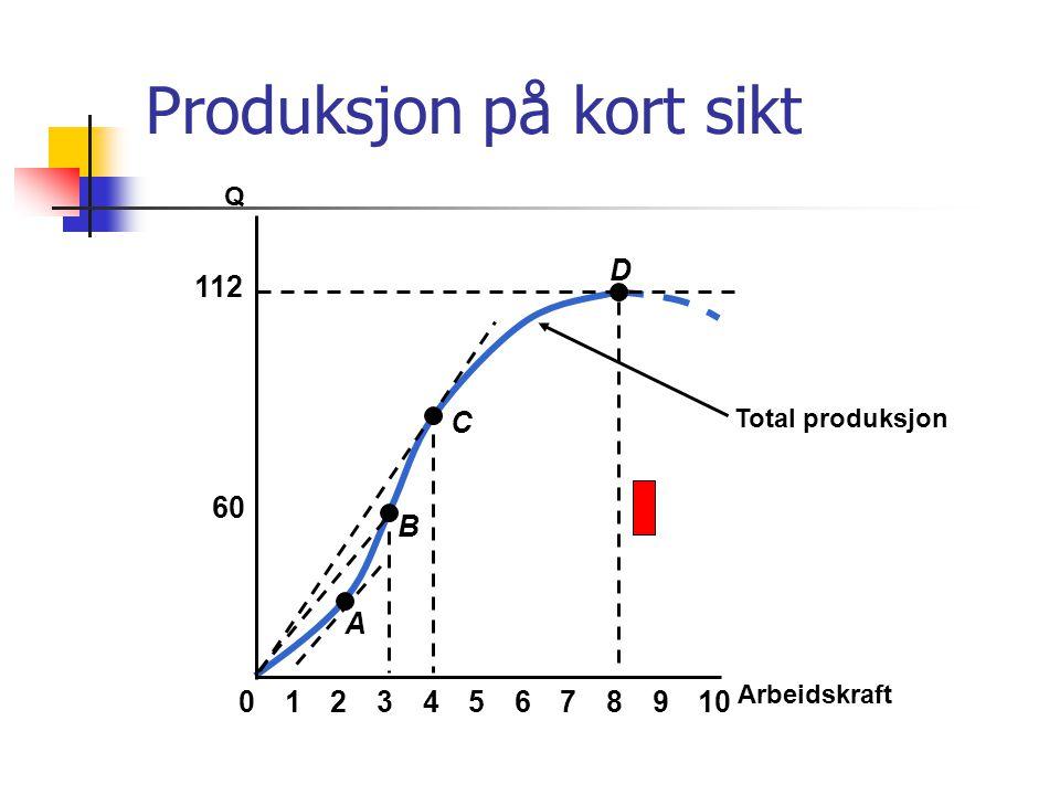Total produksjon Arbeidskraft Q 60 112 023456789101 A B C D Produksjon på kort sikt