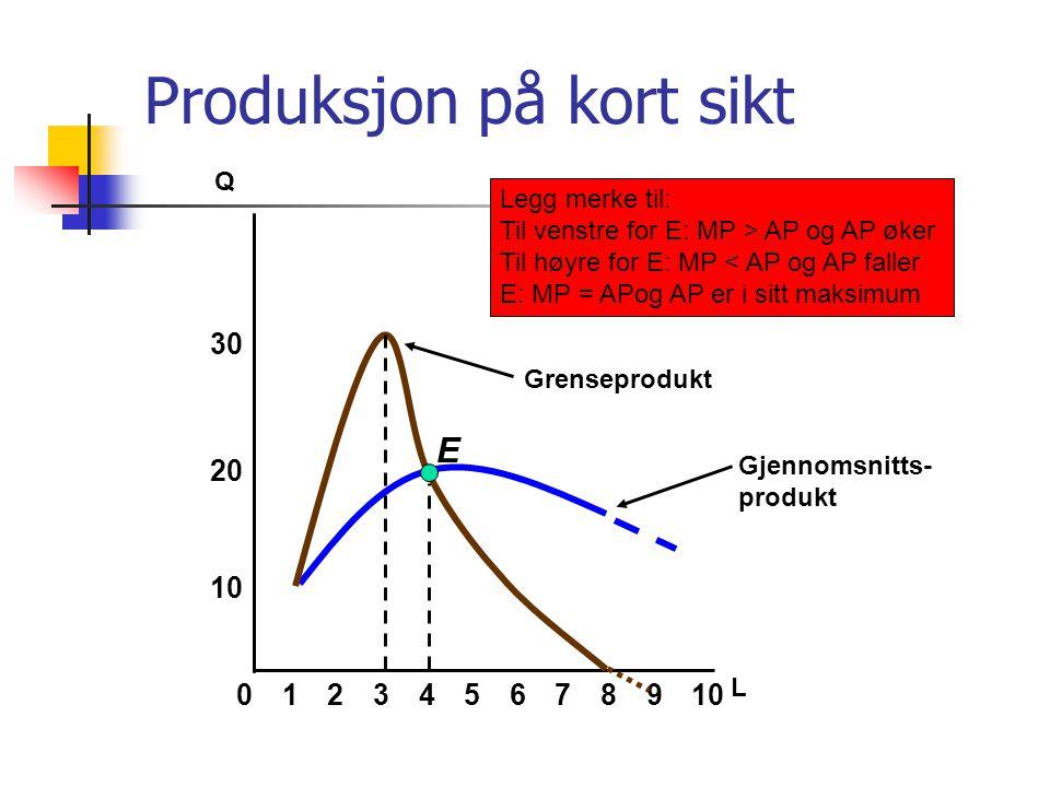 Gjennomsnitts- produkt Produksjon på kort sikt 8 10 20 Q 02345679101 L 30 E Grenseprodukt Legg merke til: Til venstre for E: MP > AP og AP øker Til hø