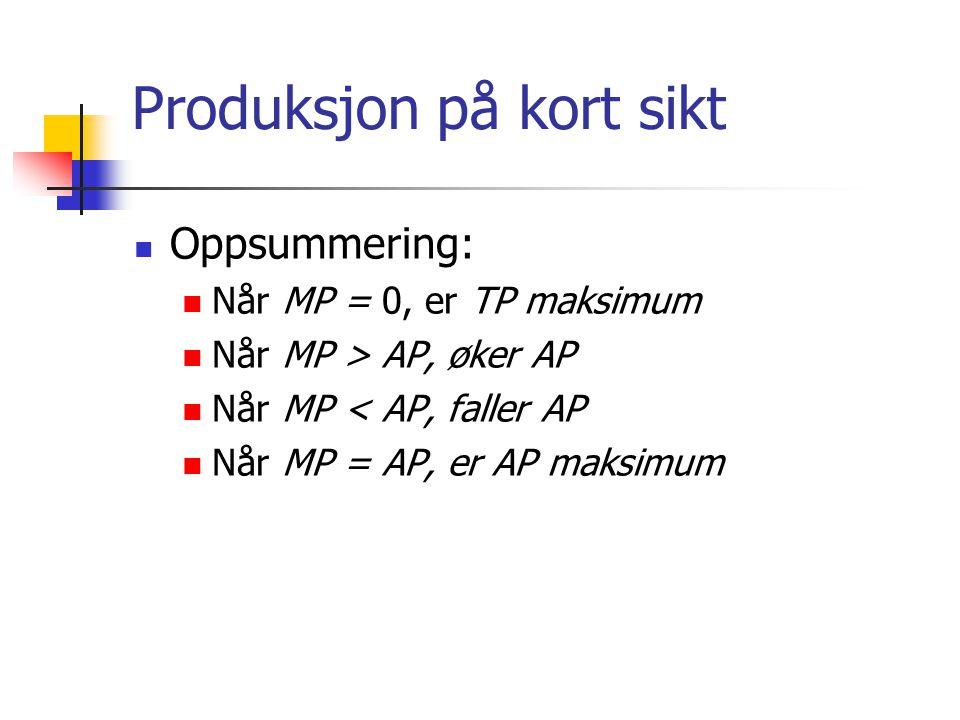 Oppsummering: Når MP = 0, er TP maksimum Når MP > AP, øker AP Når MP < AP, faller AP Når MP = AP, er AP maksimum Produksjon på kort sikt